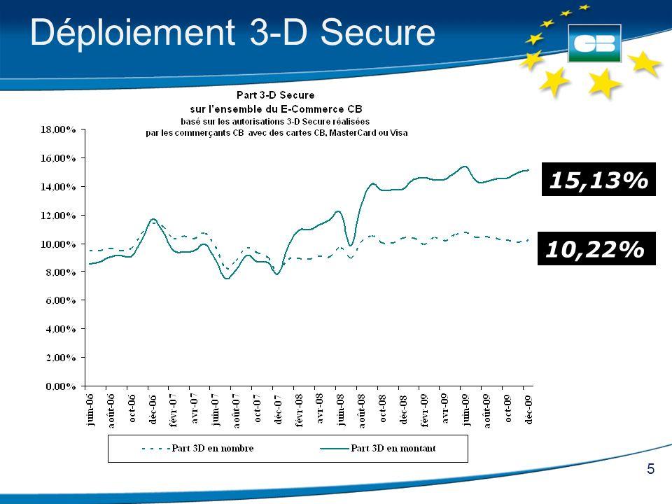 Déploiement 3-D Secure 15,13% 10,22%