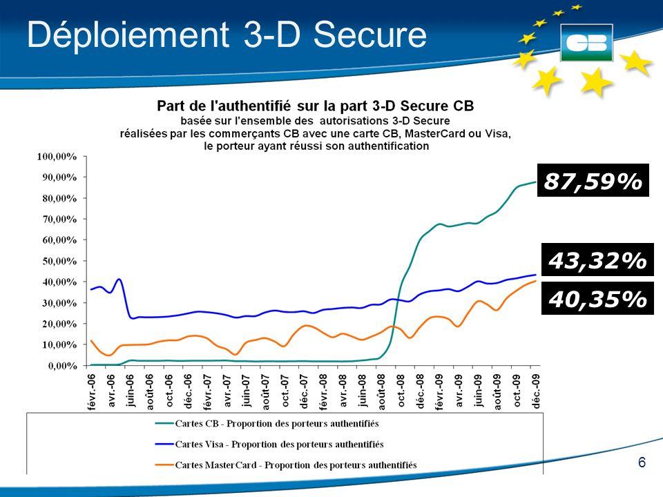 Déploiement 3-D Secure 87,59% 43,32% 40,35%