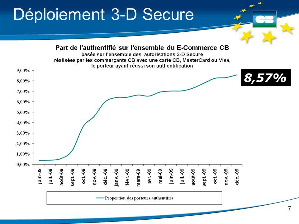 Déploiement 3-D Secure 8,57%