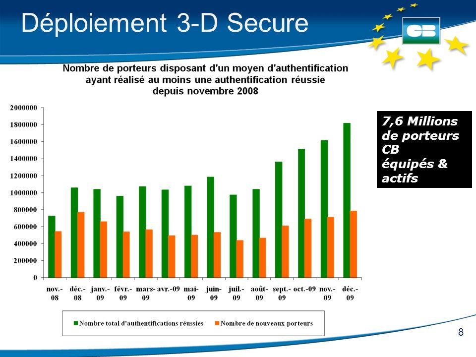 Déploiement 3-D Secure 7,6 Millions de porteurs CB équipés & actifs