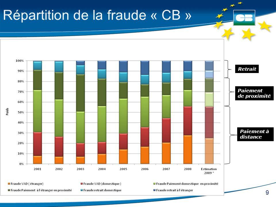 Répartition de la fraude « CB »
