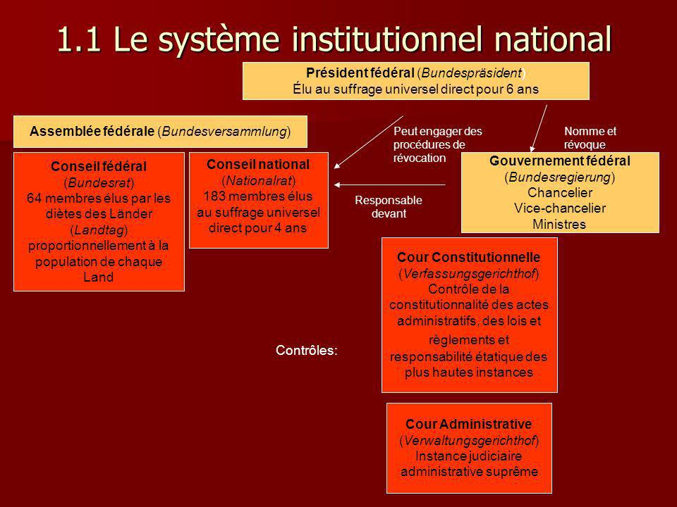 1.1 Le système institutionnel national