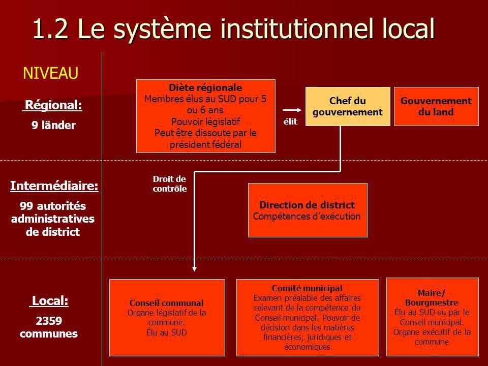 1.2 Le système institutionnel local