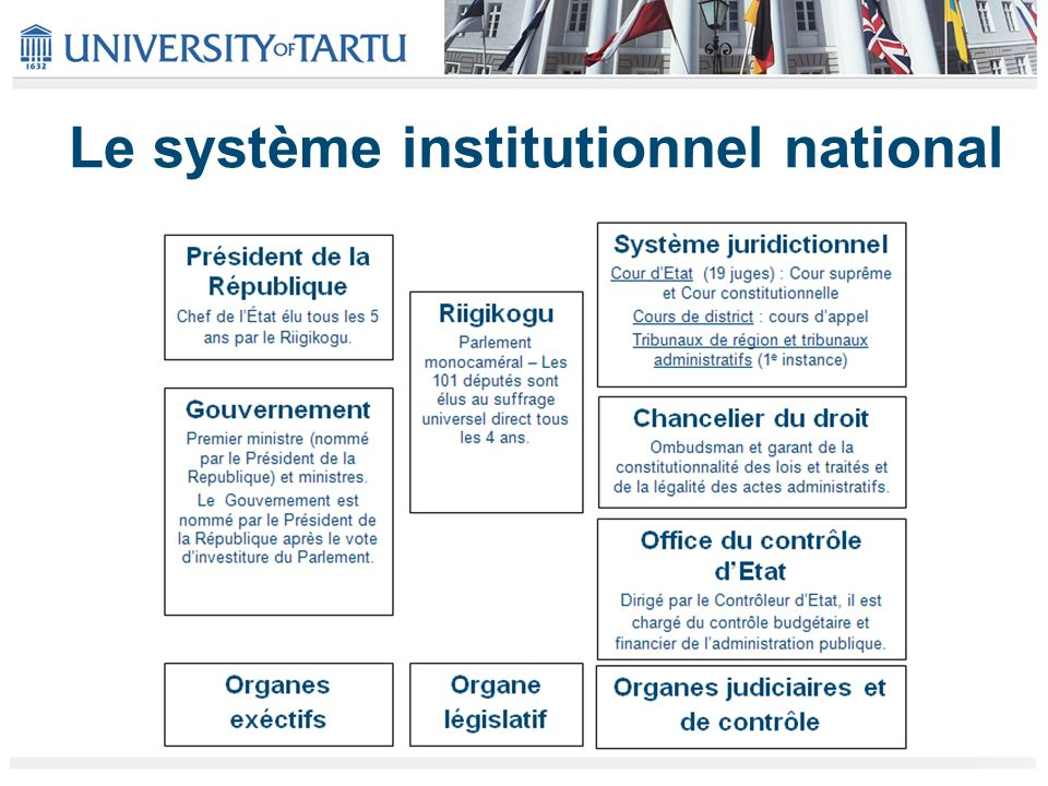 Le système institutionnel national