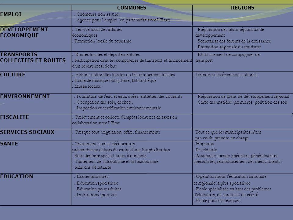 COMMUNES REGIONS. EMPLOI. . Chômeurs non assurés. . Agence pour l emploi (en partenariat avec l Etat)