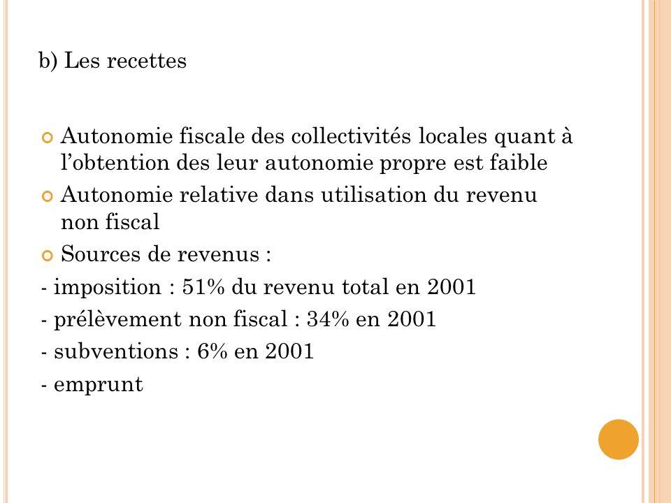 b) Les recettes Autonomie fiscale des collectivités locales quant à l'obtention des leur autonomie propre est faible.