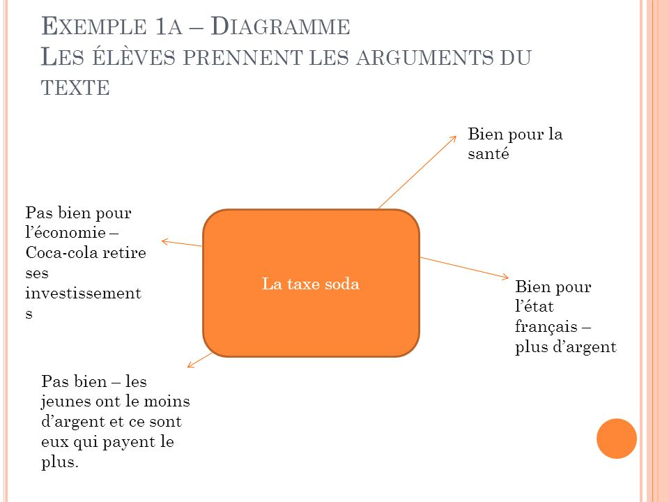 Exemple 1a – Diagramme Les élèves prennent les arguments du texte