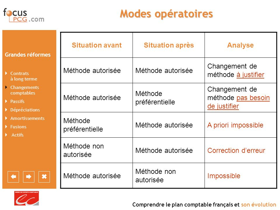 Modes opératoires Situation avant Situation après Analyse