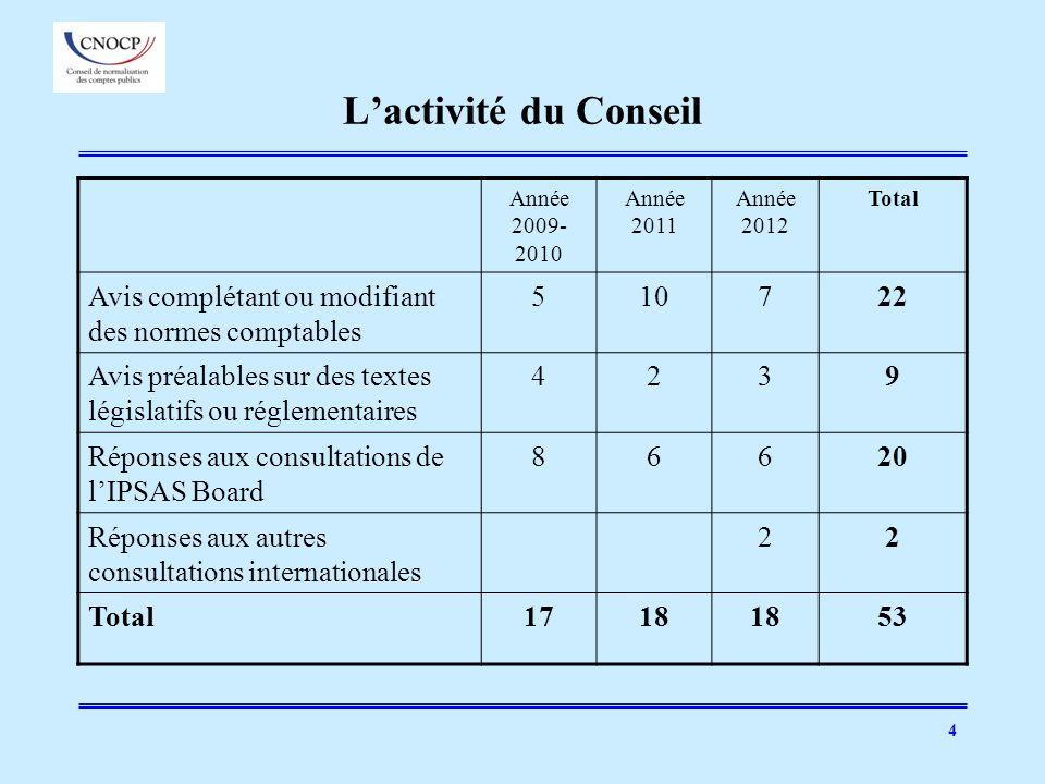 L'activité du Conseil Année 2009-2010. Année 2011. Année 2012. Total. Avis complétant ou modifiant des normes comptables.