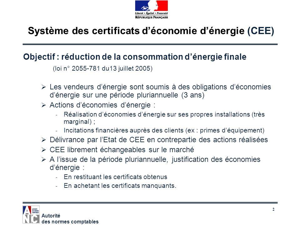 Système des certificats d'économie d'énergie (CEE)