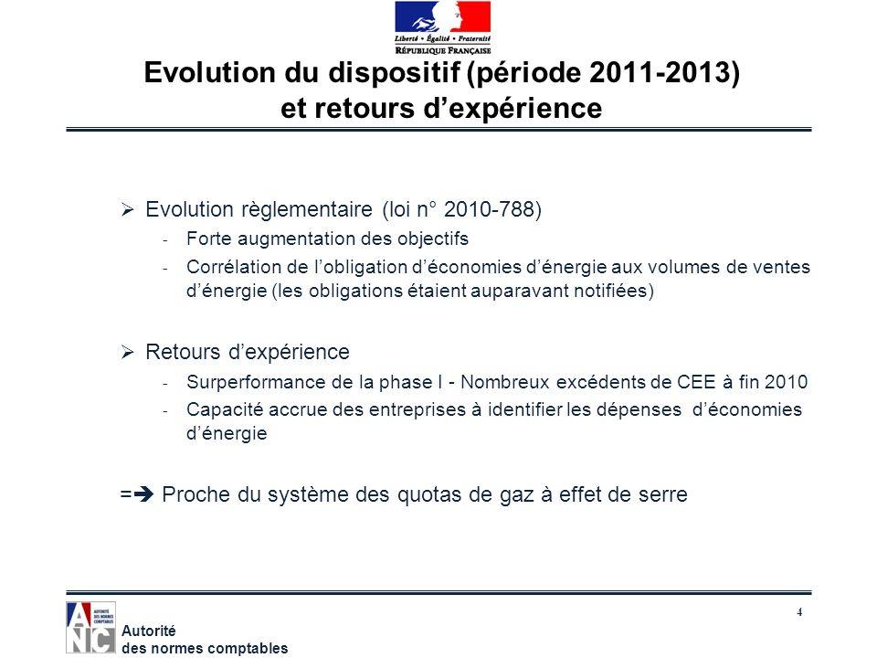Evolution du dispositif (période 2011-2013) et retours d'expérience