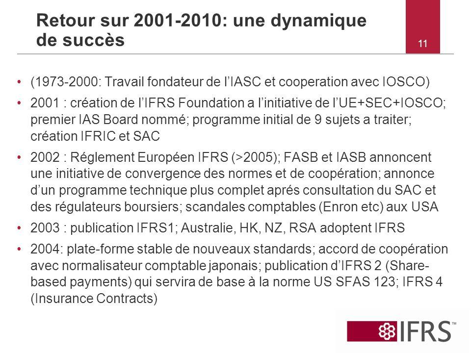 Retour sur 2001-2010: une dynamique de succès
