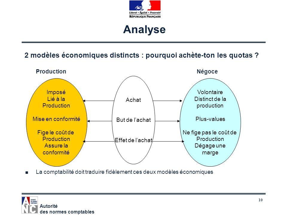 Analyse 2 modèles économiques distincts : pourquoi achète-ton les quotas Production Négoce.