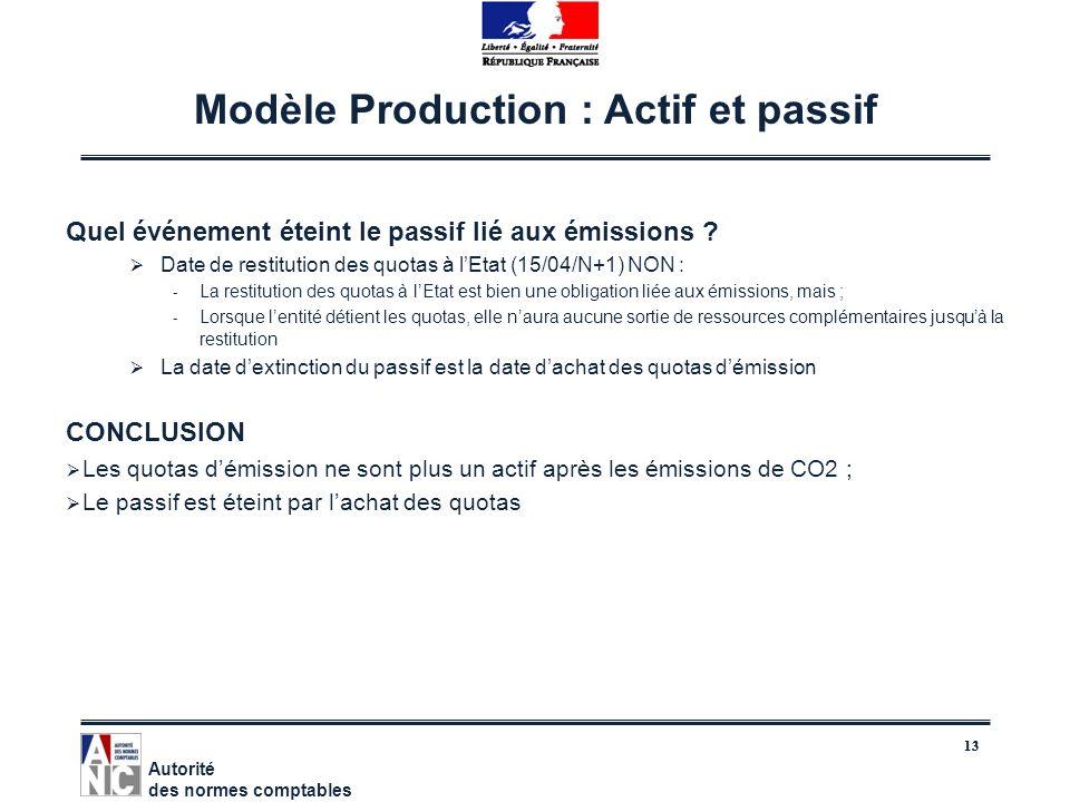Modèle Production : Actif et passif