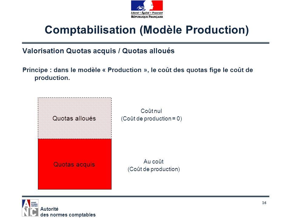 Comptabilisation (Modèle Production)