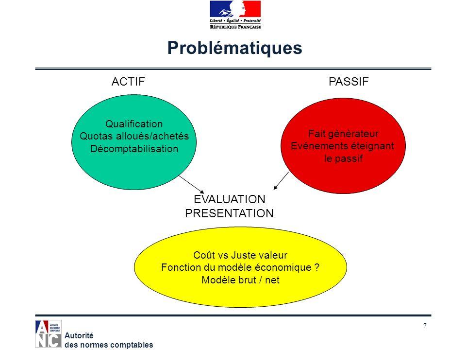 Problématiques ACTIF PASSIF EVALUATION PRESENTATION Qualification