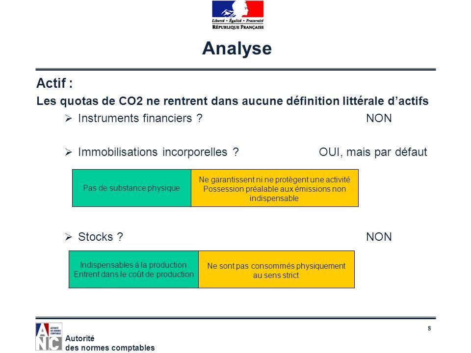 Analyse Actif : Les quotas de CO2 ne rentrent dans aucune définition littérale d'actifs. Instruments financiers NON.