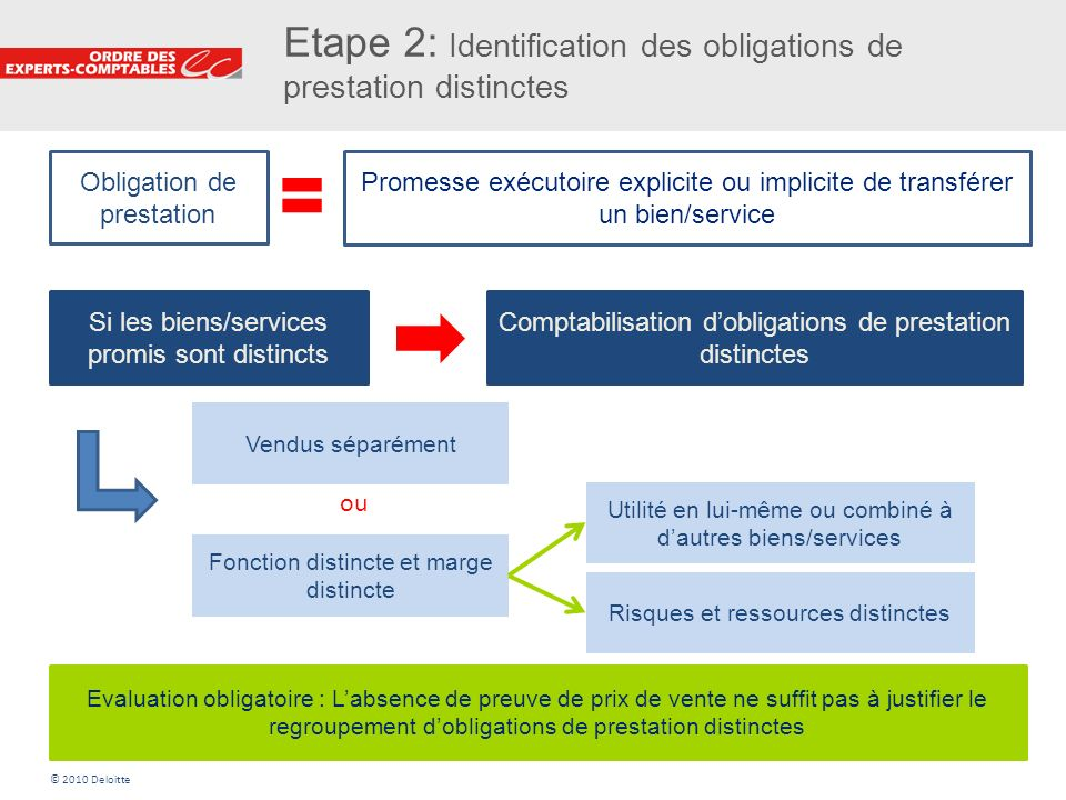 Etape 2: Identification des obligations de prestation distinctes