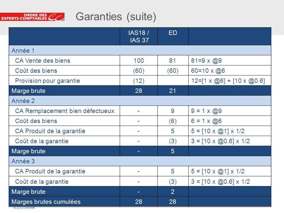 Garanties (suite) IAS18 / IAS 37 ED Année 1 CA Vente des biens 100 81