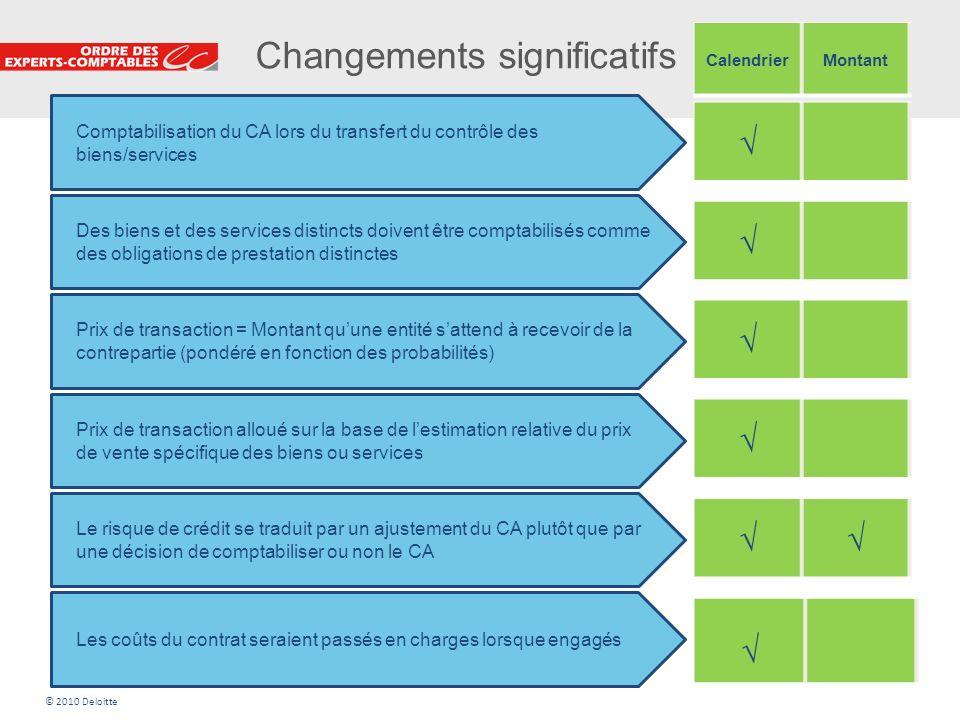 Changements significatifs