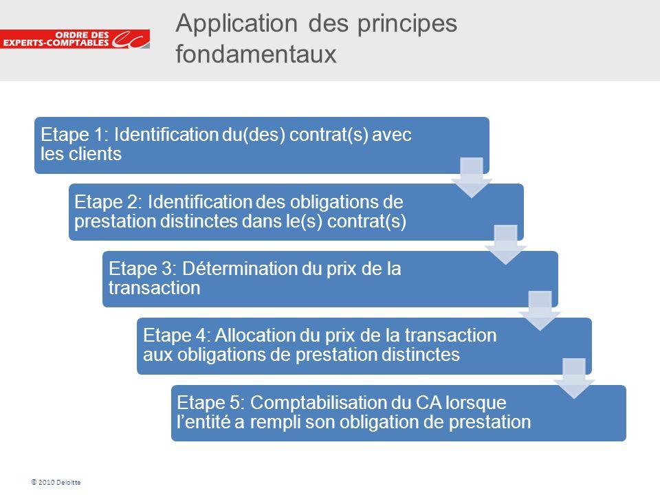 Application des principes fondamentaux