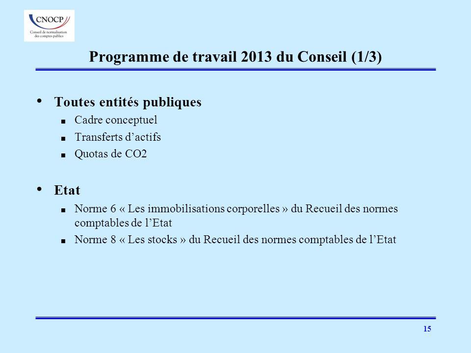 Programme de travail 2013 du Conseil (1/3)
