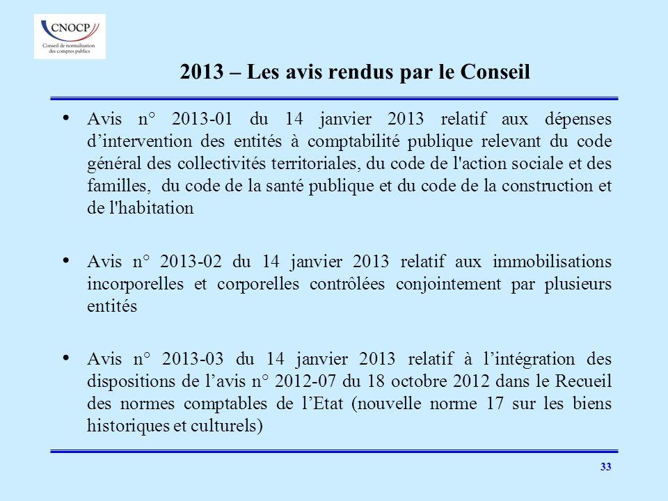 2013 – Les avis rendus par le Conseil