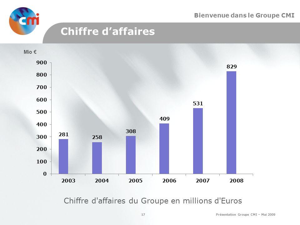 Chiffre d affaires du Groupe en millions d Euros