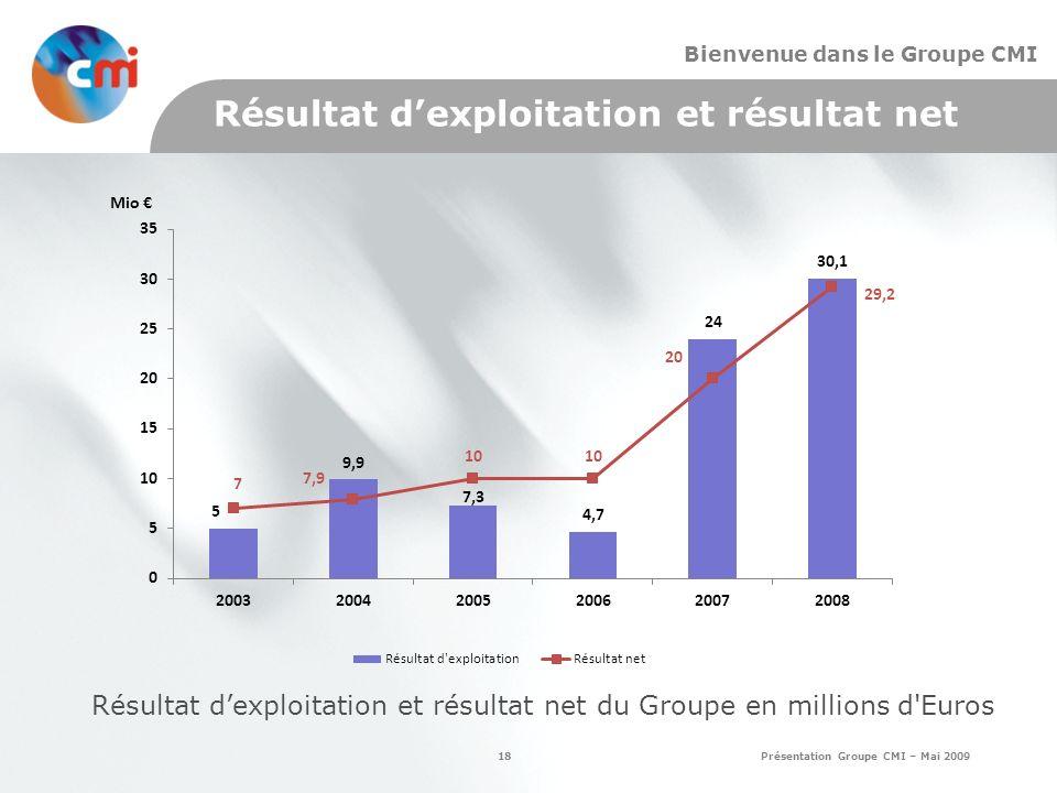 Résultat d'exploitation et résultat net du Groupe en millions d Euros
