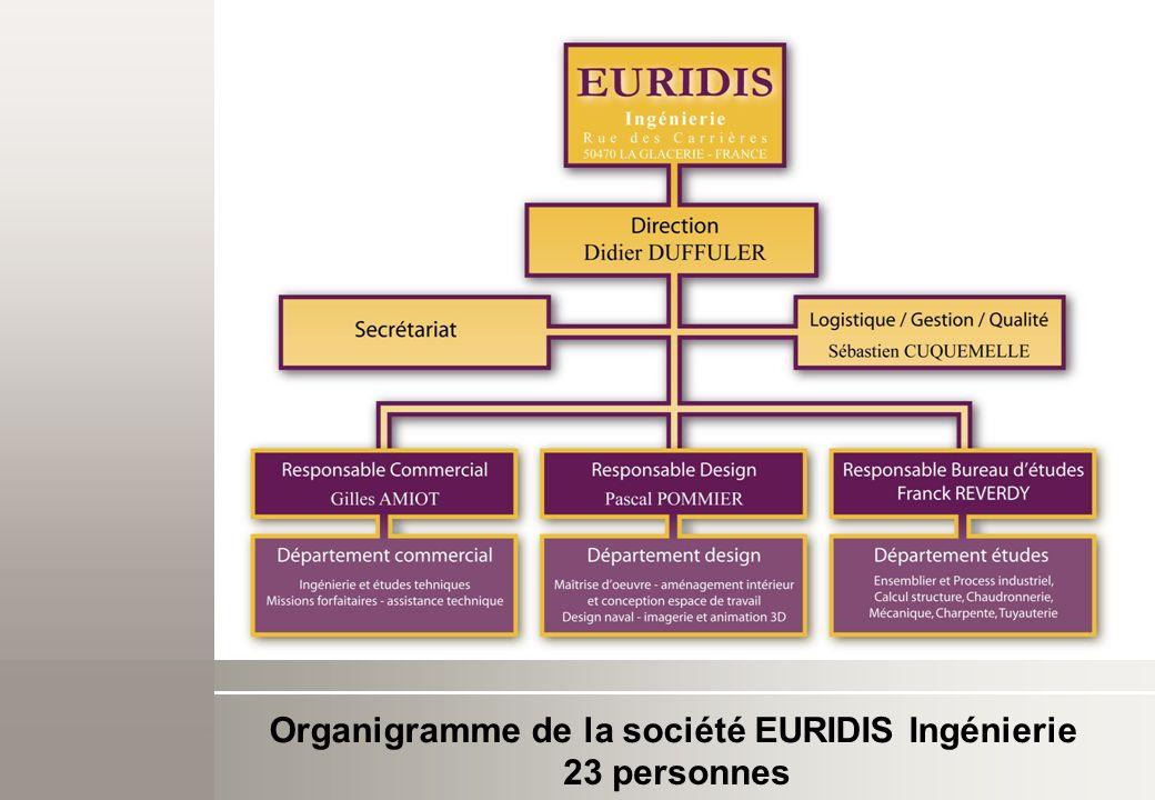 Organigramme de la société EURIDIS Ingénierie