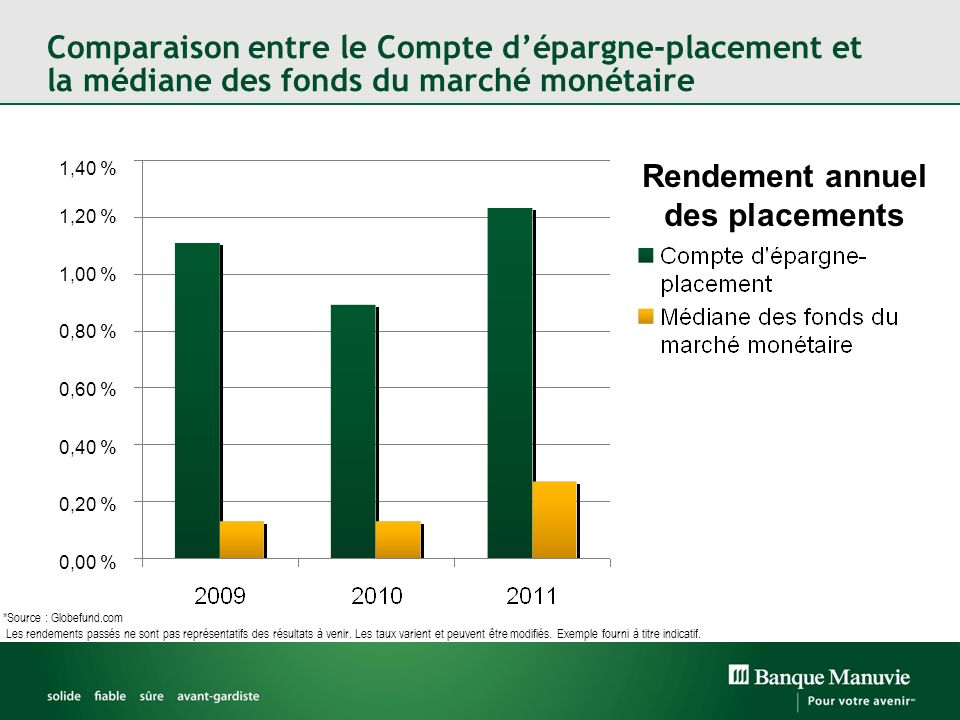 Rendement annuel des placements