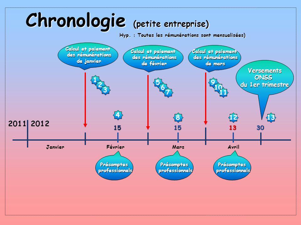 Chronologie (petite entreprise)