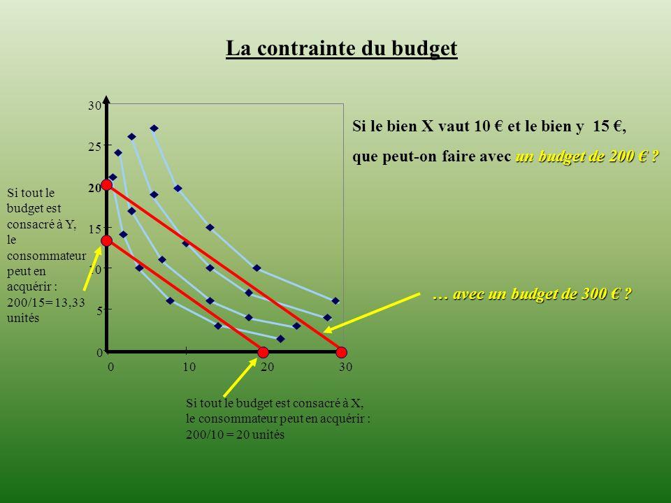 La contrainte du budget