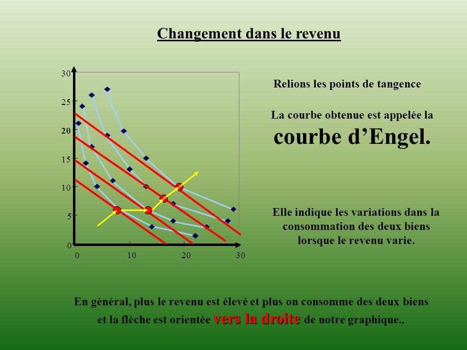 La courbe obtenue est appelée la courbe d'Engel.