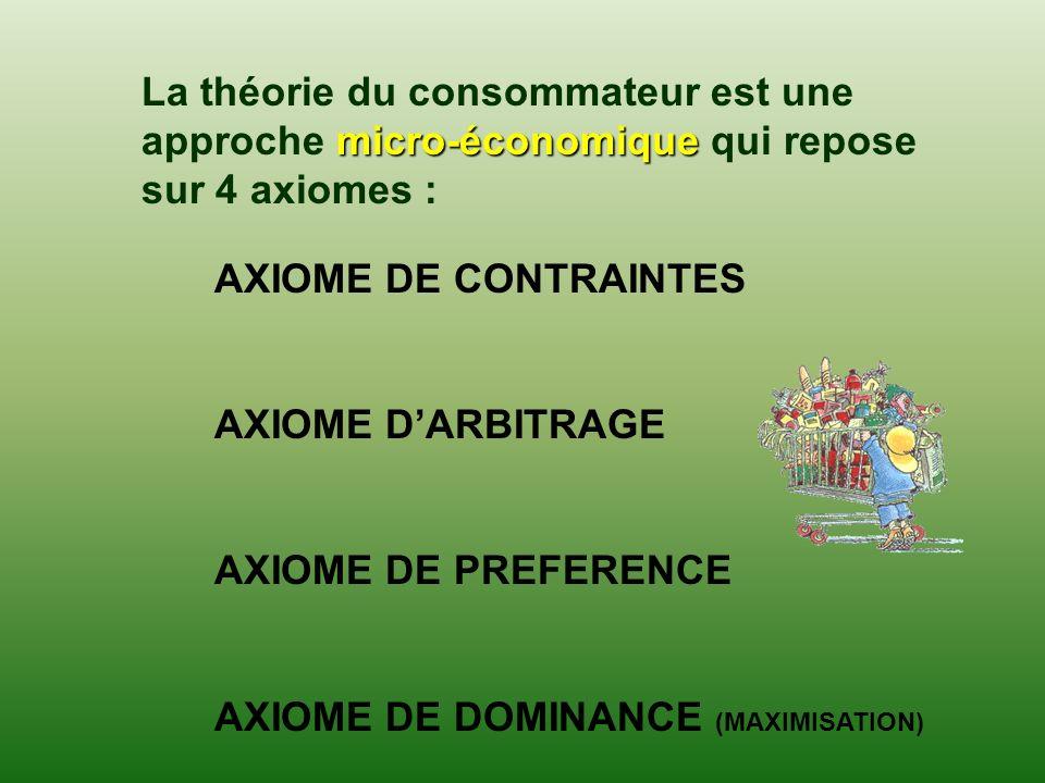 La théorie du consommateur est une approche micro-économique qui repose sur 4 axiomes :