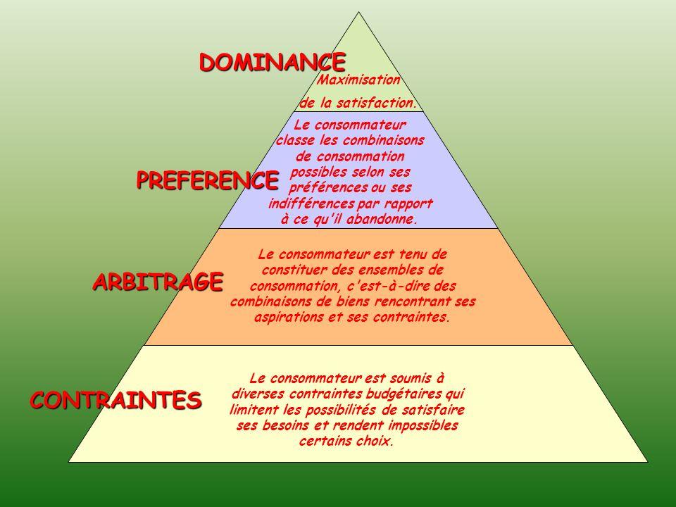 DOMINANCE PREFERENCE ARBITRAGE CONTRAINTES Maximisation