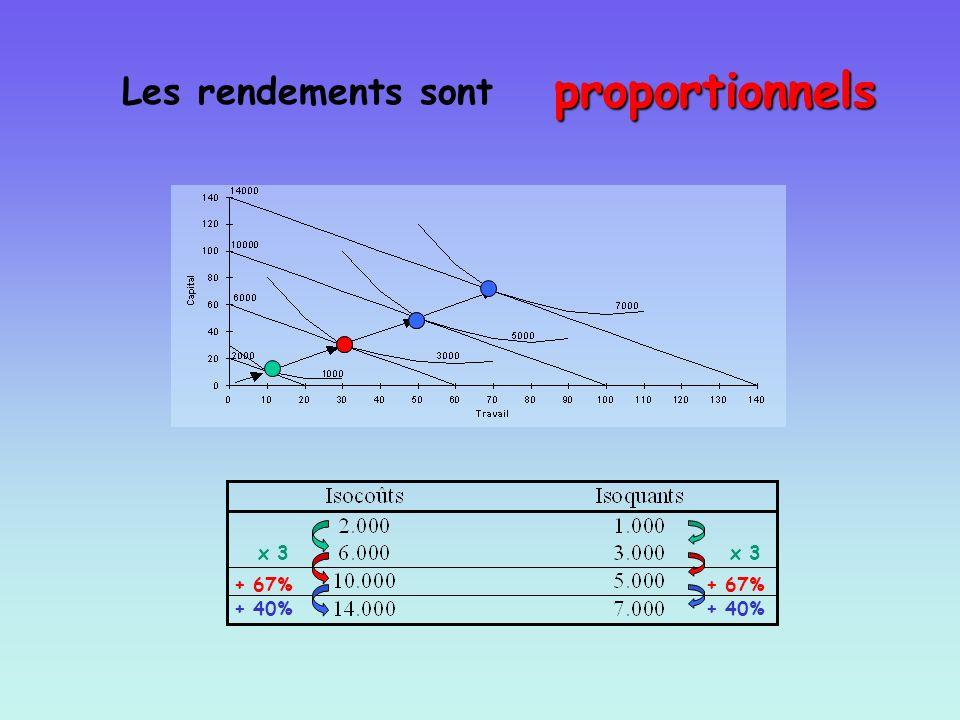 proportionnels proportionnels proportionnels Les rendements sont x 3