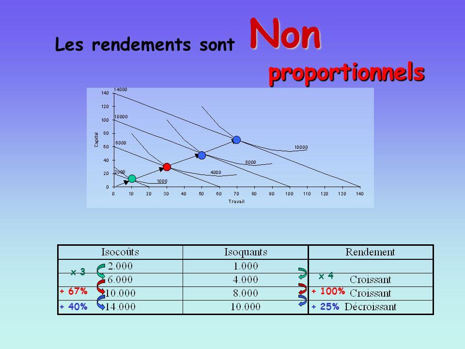 Non Non proportionnels Non proportionnels Non proportionnels