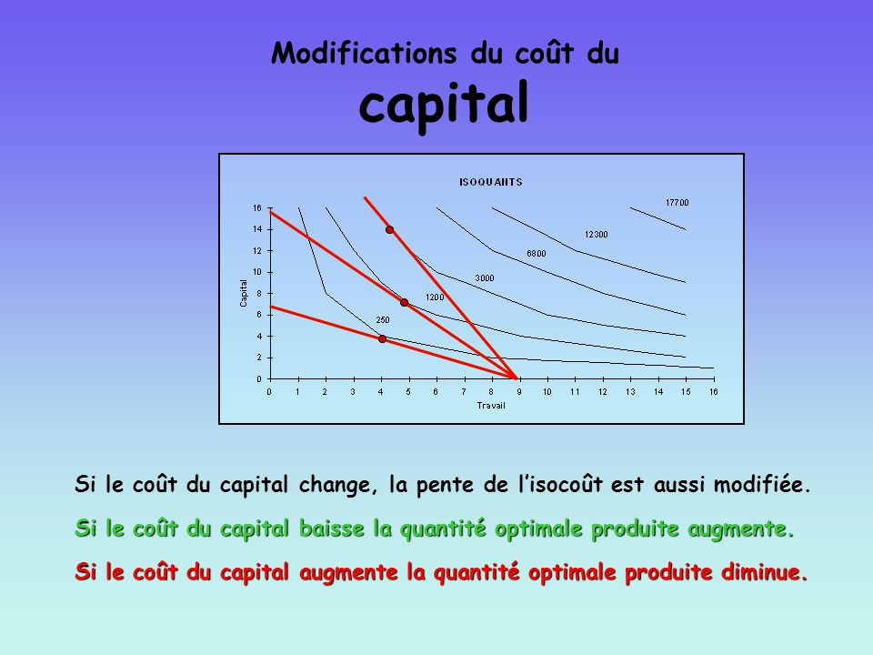 Modifications du coût du capital
