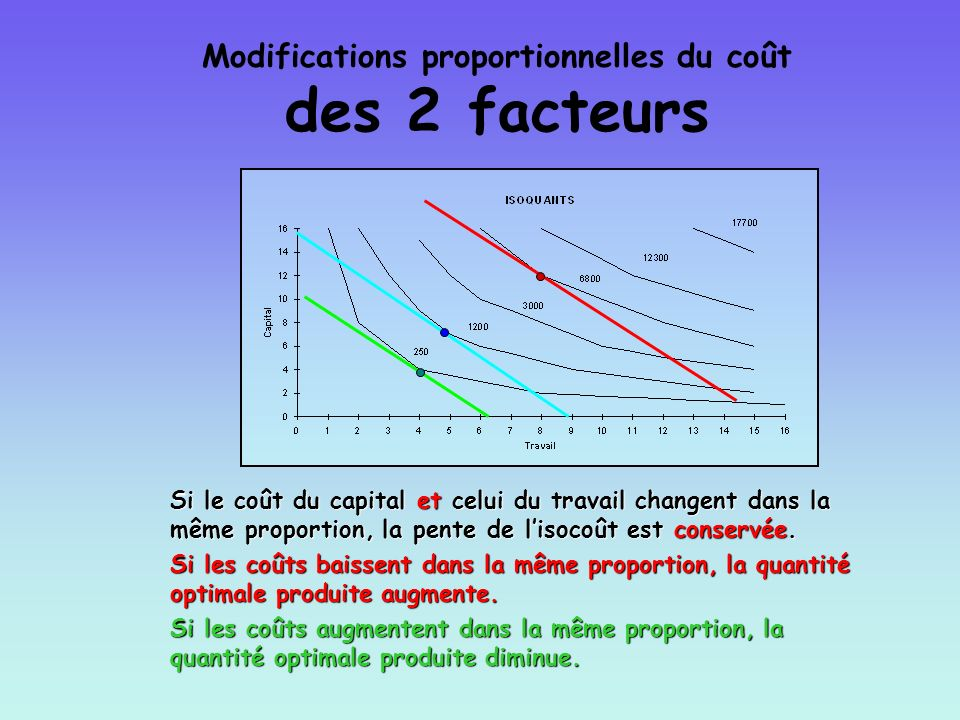 Modifications proportionnelles du coût des 2 facteurs