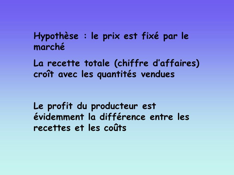 Hypothèse : le prix est fixé par le marché