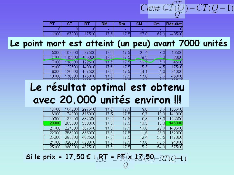 Le résultat optimal est obtenu avec 20.000 unités environ !!!