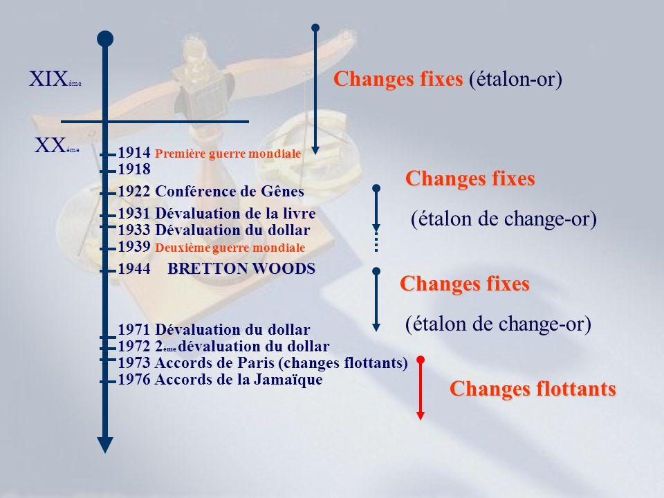 Changes fixes (étalon-or)