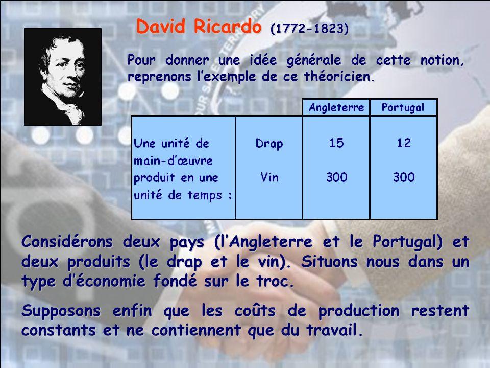 David Ricardo (1772-1823) Pour donner une idée générale de cette notion, reprenons l'exemple de ce théoricien.
