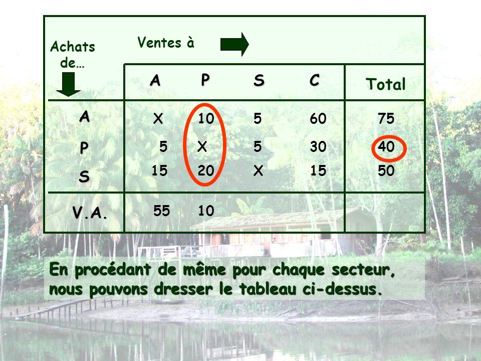 Ventes à Achats de… A. P. S. C. Total. A. X. 10. 5. 60. 75. P. 5. X. 5. 30. 40. 15.