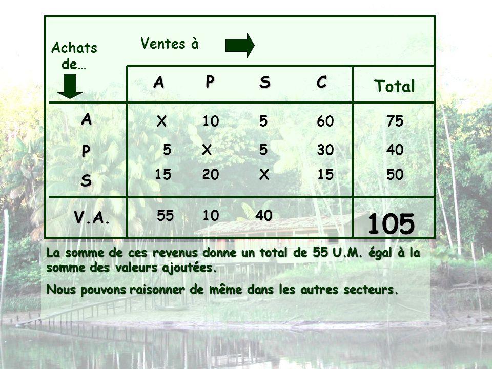 105 A P S C Total A P S V.A. Ventes à Achats de… X 10 5 60 75 5 X 5 30
