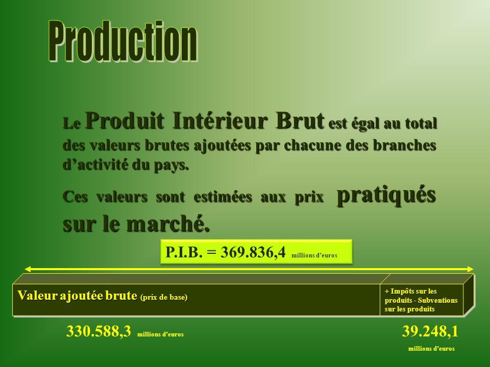 ProductionLe Produit Intérieur Brut est égal au total des valeurs brutes ajoutées par chacune des branches d'activité du pays.