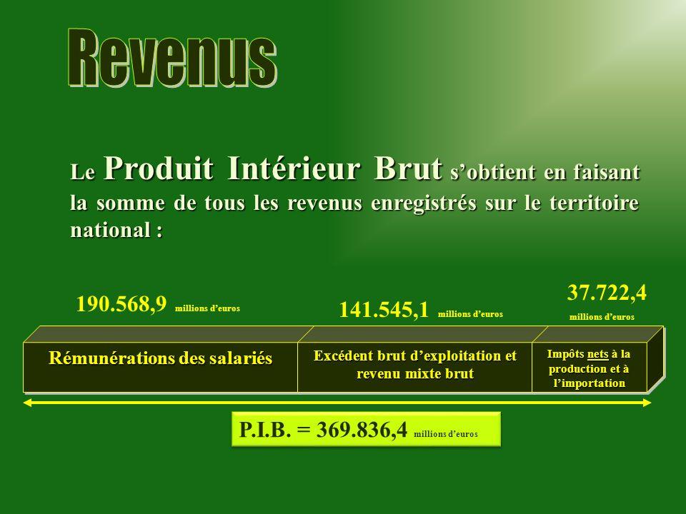 RevenusLe Produit Intérieur Brut s'obtient en faisant la somme de tous les revenus enregistrés sur le territoire national :
