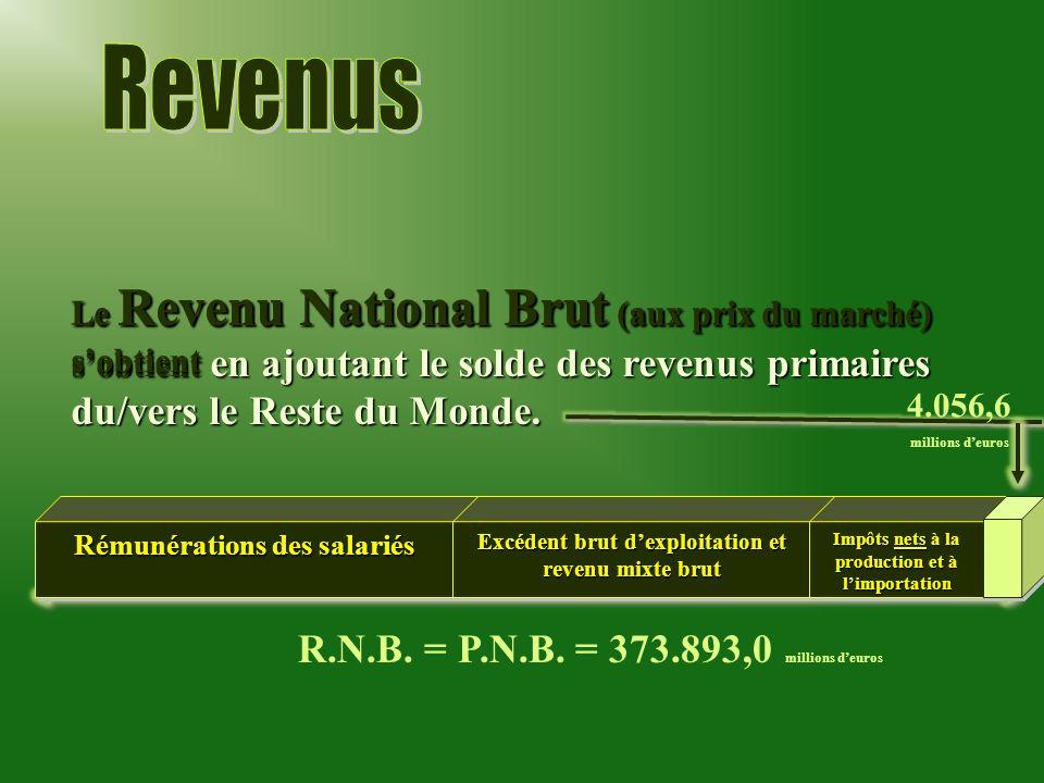 Revenus R.N.B. = P.N.B. = 373.893,0 millions d'euros