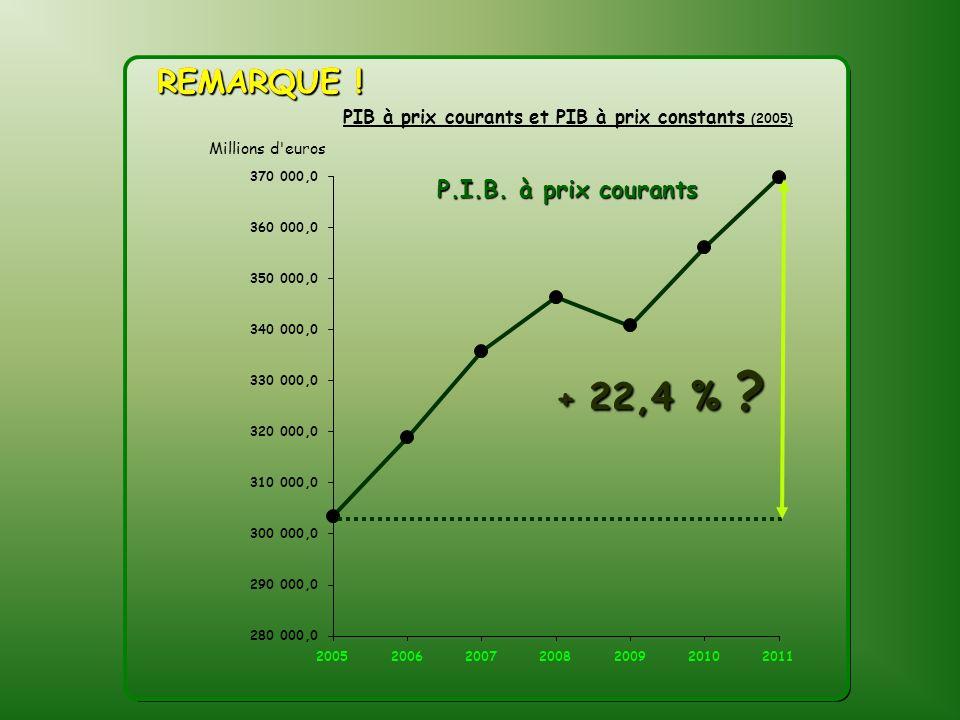 REMARQUE ! REMARQUE ! P.I.B. à prix courants + 22,4 %